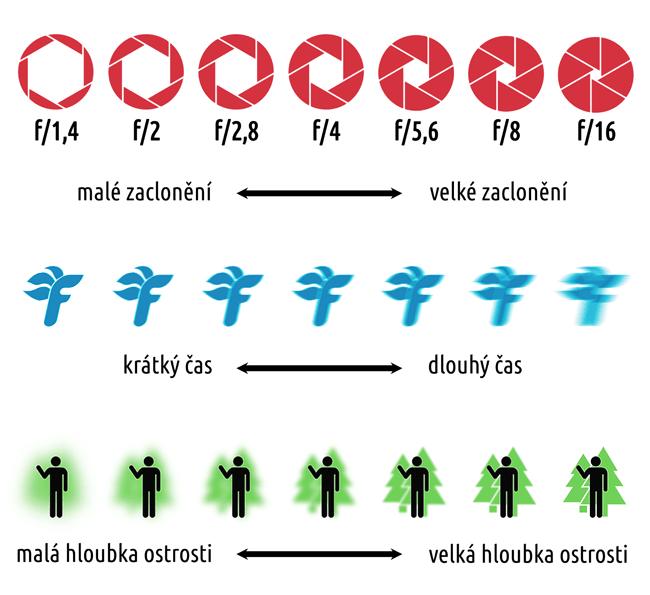 clona-cas-hloubka-ostrosti