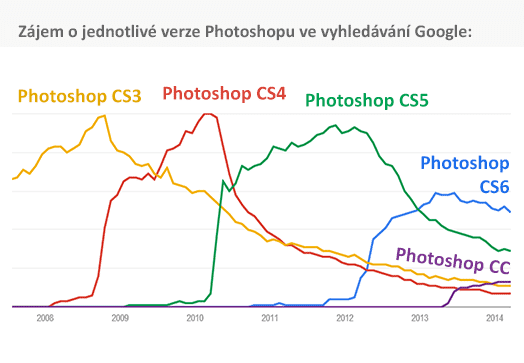 Photoshop Google trends