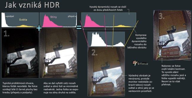 Postup vzniku HDR fotky