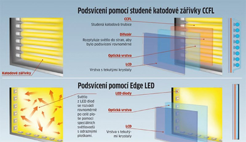 led-podsviceni
