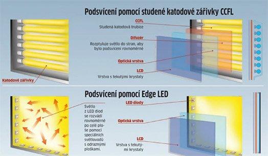Srovnání CCFL a LED podsvícení u LCD panelů