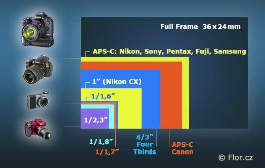 velikost senzoru